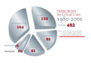 "Fragment publikacji FBI ""Terrorism 2000/2001"", s. 11"